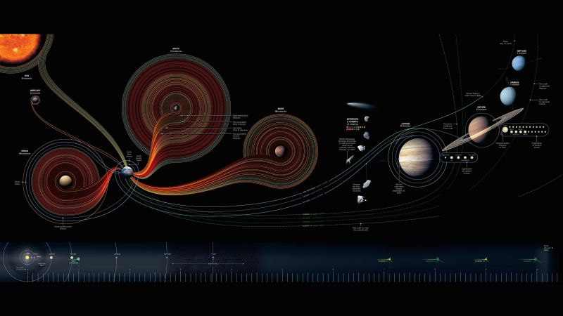 solar system, map, National Geographic (horizontal)
