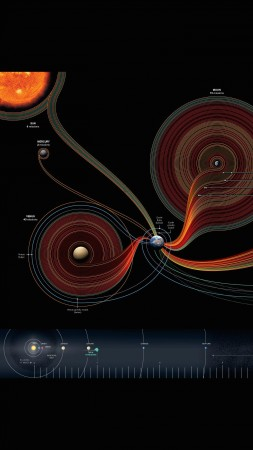 solar system, map, National Geographic (vertical)
